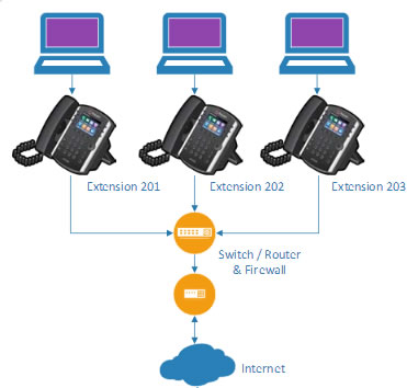 PBX Cloud